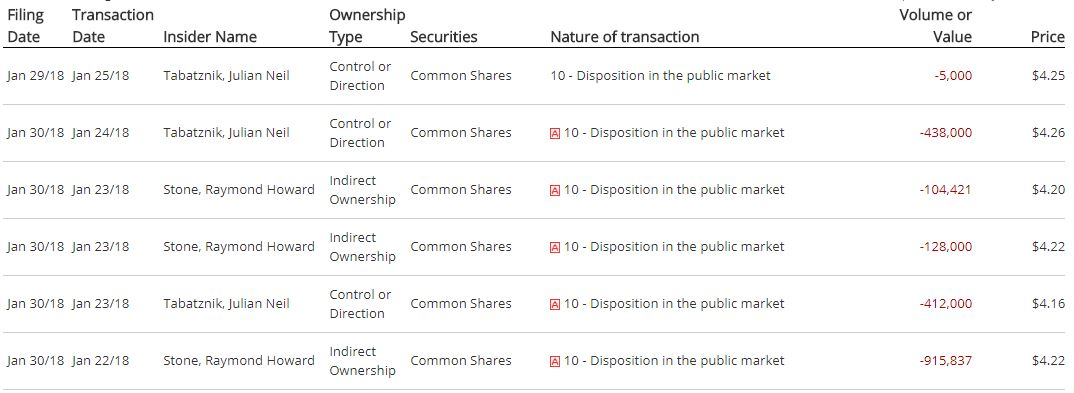 Recent insider selling from Maricann directors.