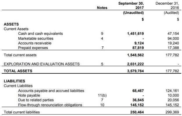 Matica Enterprises' balance sheet as of September 30, 2017.