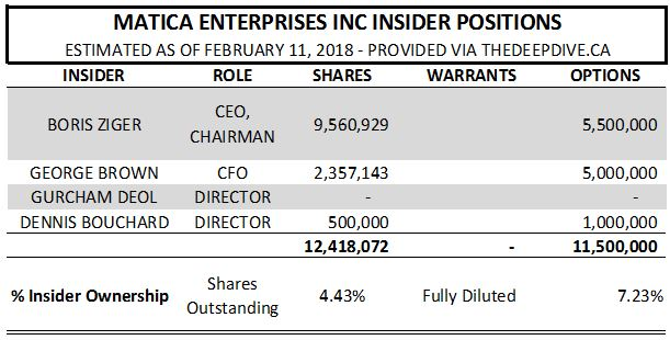 Estimated insider positions of Matica Enterprises as of February 11, 2018.