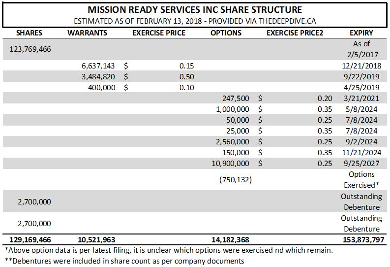Mission Ready's estimated share structure as of February 13, 2018.