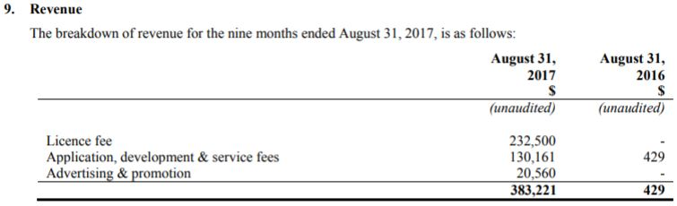 Glance Technologies' revenue for the period ending August 31, 2017.