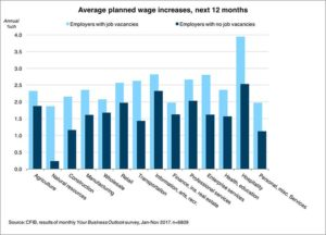 Rising job vacancies point to higher wages. Chart via Macleans.