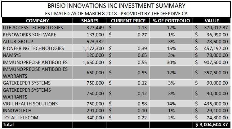 Estimated net asset value of Brisio's investment portfolio.