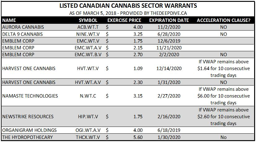 Currently listed Canadian cannabis sector warrants.