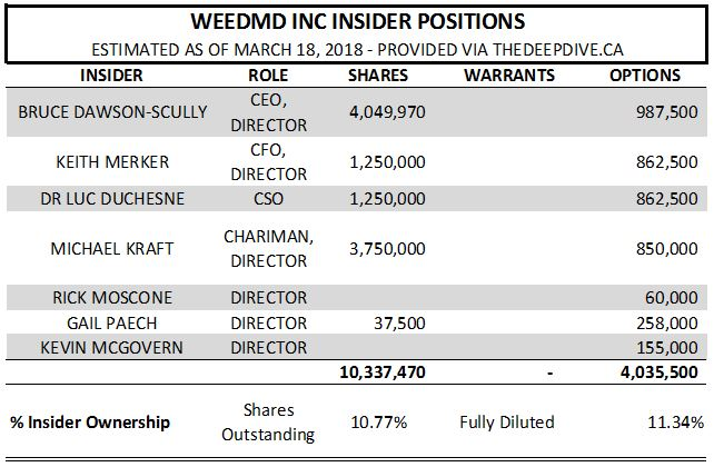 Estimated insider positions of WeedMD as of March 18, 2018.