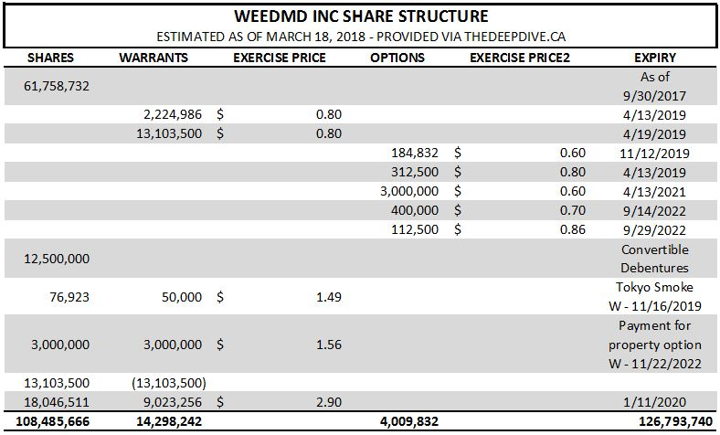 Estimated share structure of WeedMD.