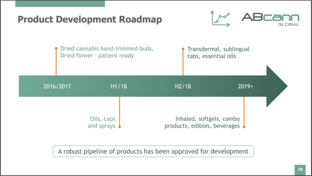 ABcann Global's road map to product innovation.