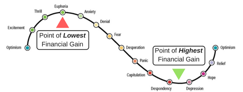 The market cycle of emotions