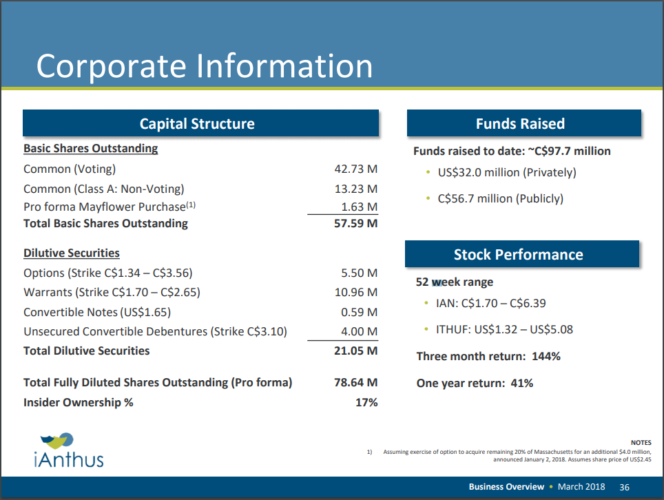 iAnthus Capital's share structure as of March 2018.