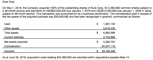 Total estimated expense for Isodiol's purchase of Kure Corp