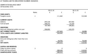 AF Trading's balance sheet