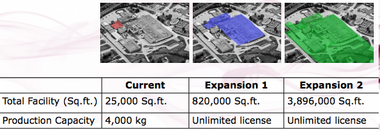 FSD Expansion Estimates