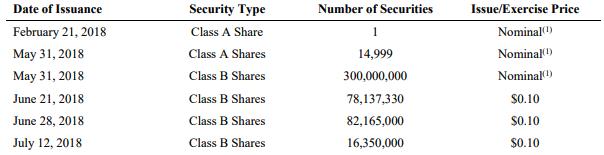 Cannara Investment Dates