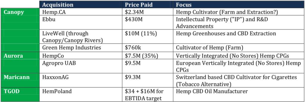 EastWest Market Comparables