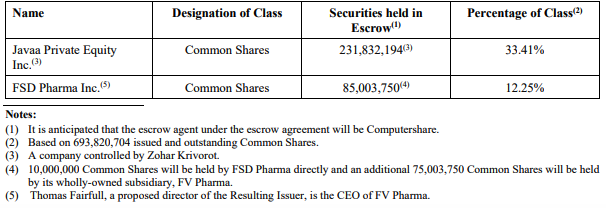 FV Pharma Cannara Position