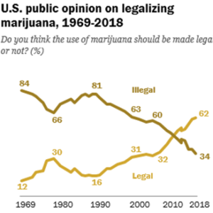 US Public Opinion on Cannabis