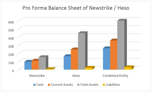 Hexo Newstrike Pro Forma Balance Sheet The Deep Dive