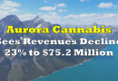 Aurora Cannabis Sees Revenues Decline 23% to $75.2 Million