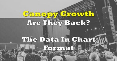 Is Canopy Growth back? The Data In Chart Format