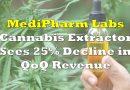 MediPharm Labs Report sees Quarterly Revenue Drop 25%