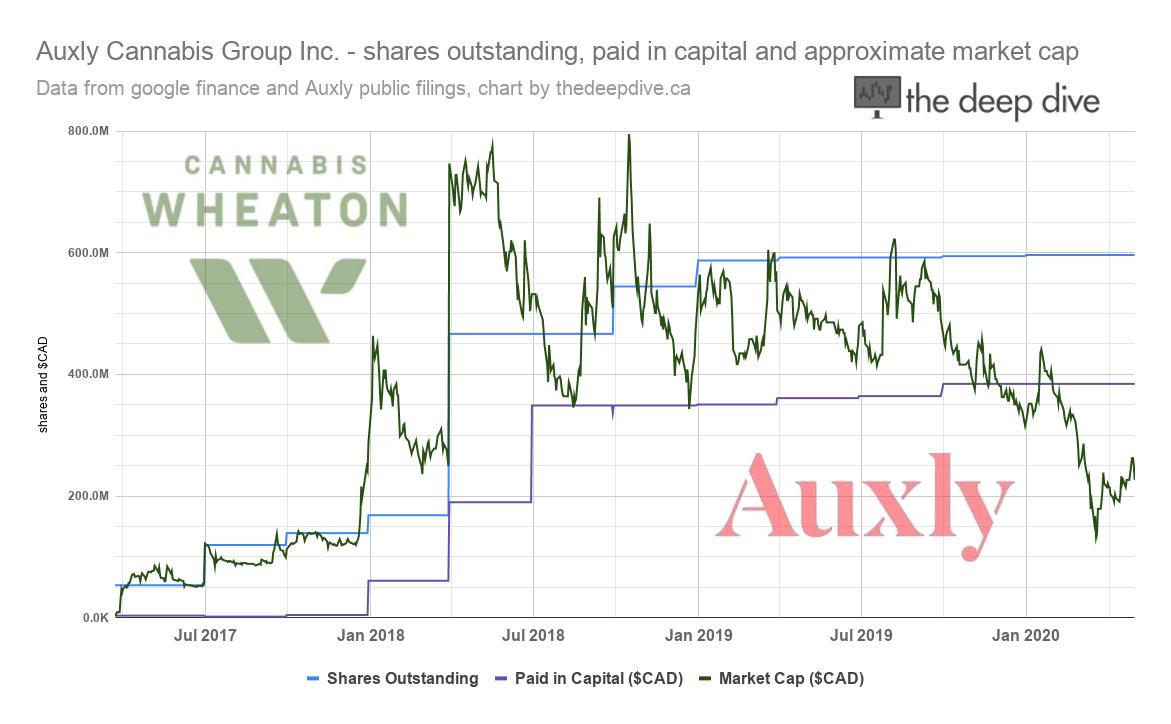 Auxly Cannabis Group