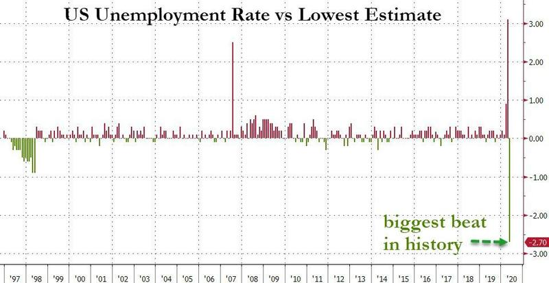 U.S. labour market unexpectedly improves in May