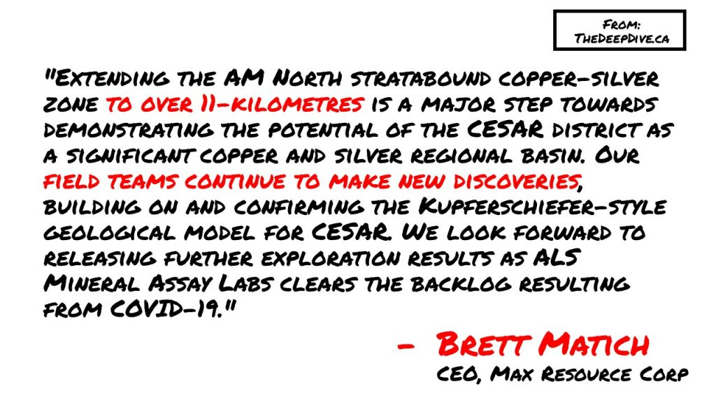 """Extending the AM North stratabound copper-silver zone to over 11-kilometres is a major step towards demonstrating the potential of the CESAR district as a significant copper and silver regional basin. Our field teams continue to make new discoveries, building on and confirming the Kupferschiefer-style geological model for CESAR. We look forward to releasing further exploration results as ALS Mineral Assay Labs clears the backlog resulting from COVID-19.""  Brett Matich, CEO"