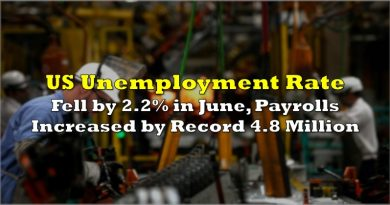US Unemployment Rate Fell by 2.2% in June, Payrolls Increased by Record 4.8 Million