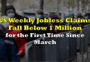 US Weekly Jobless Claims Fall Below 1 Million For First Time Since March