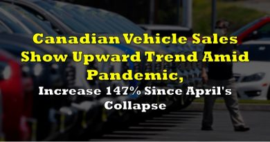 Canadian Vehicle Sales Show Upward Trend Amid Pandemic, Increase 147% Since April's Collapse