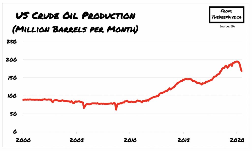 US oil production rose to 10.4 million bpd in June