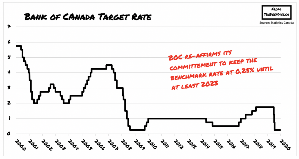BoC overnight rate remains at effective lower bound of 0.25%