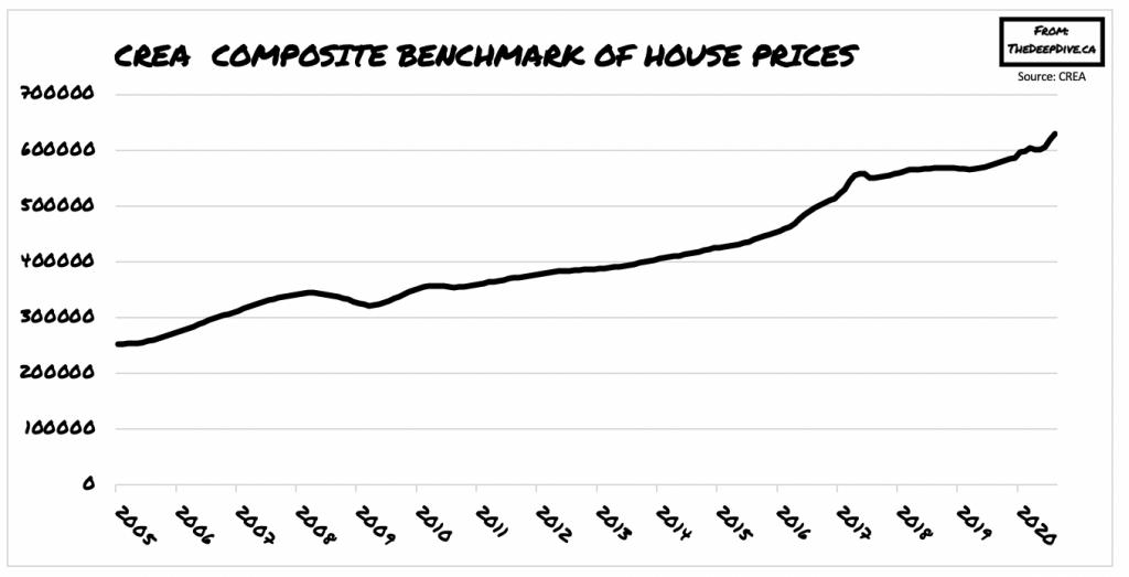 CMHC Reiterates Pessimistic Forecast For Canada's Housing Market