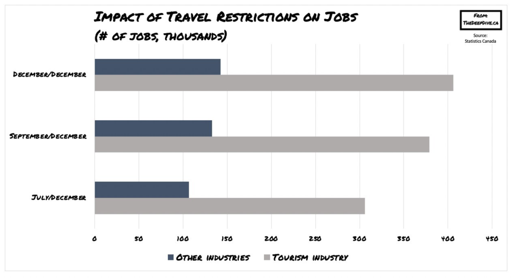 Impact of travel restriction on jobs