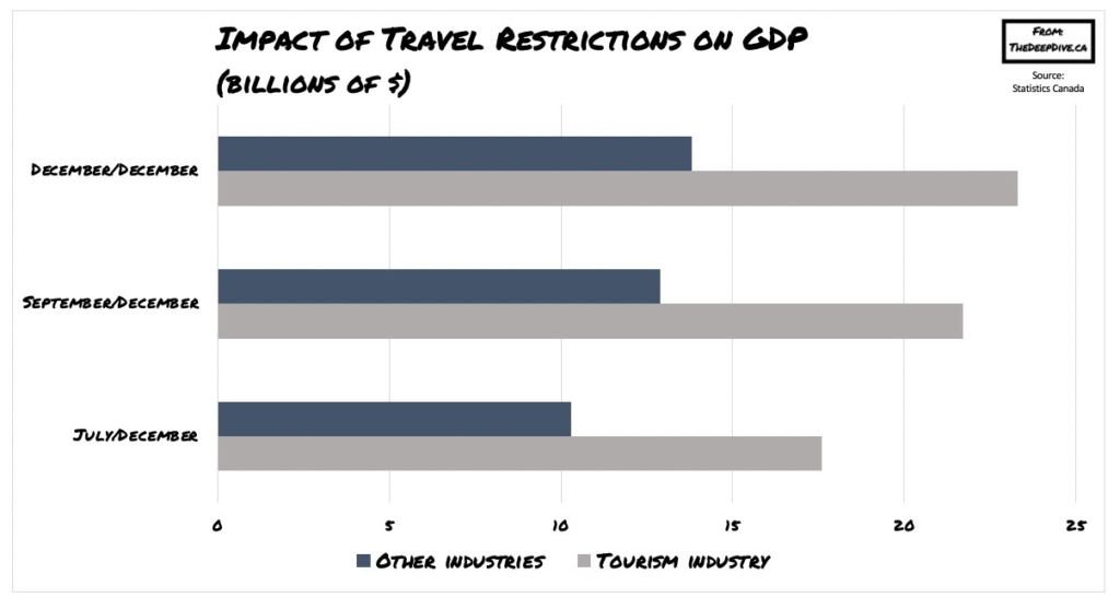 impact of the travel restrictions on GDP
