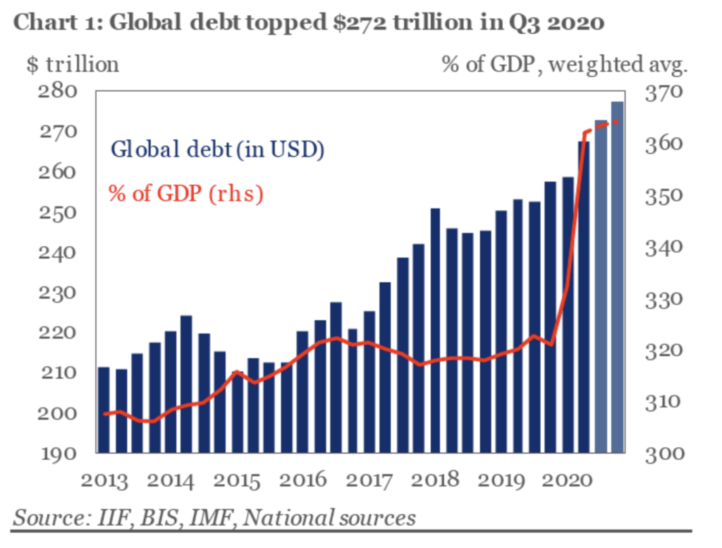 Debt Tsunami Ahead: Global Debt Levels Expected to Reach ...
