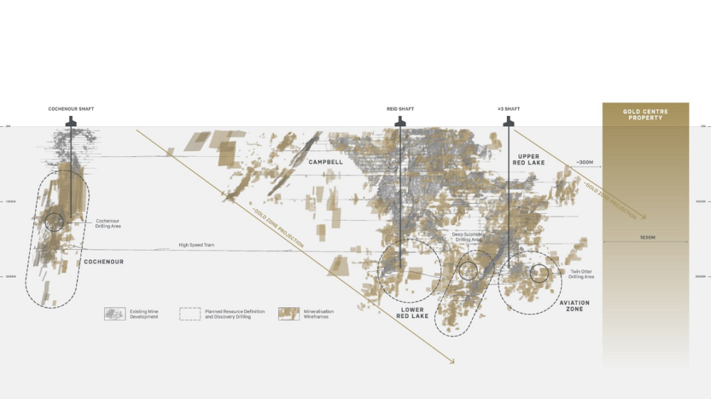 Gold Centre's proximity to Evolution Mining